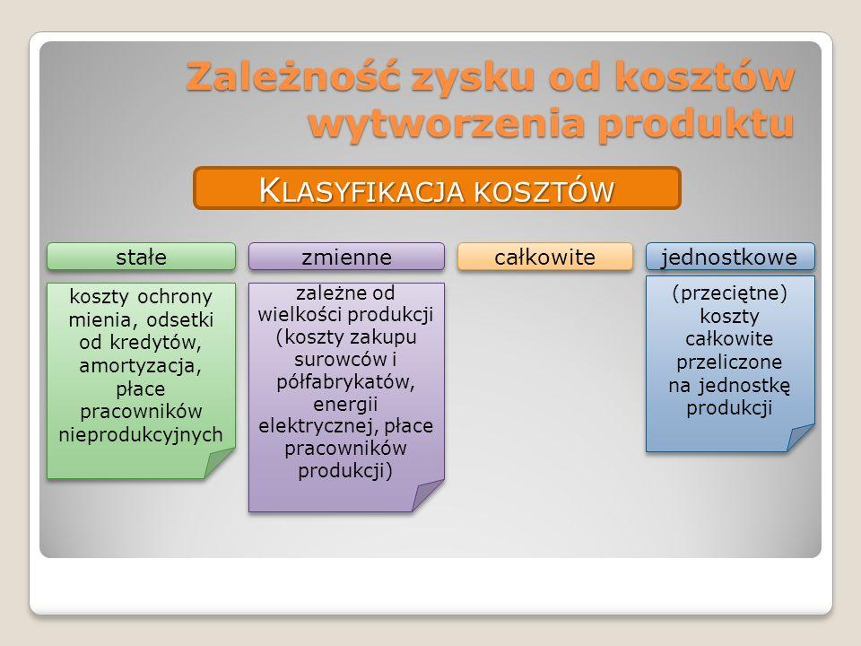 Zależność zysku od kosztów wytworzenia produktu