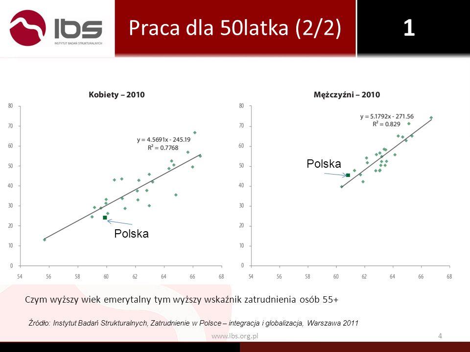 1 Praca dla 50latka (2/2) Polska Polska