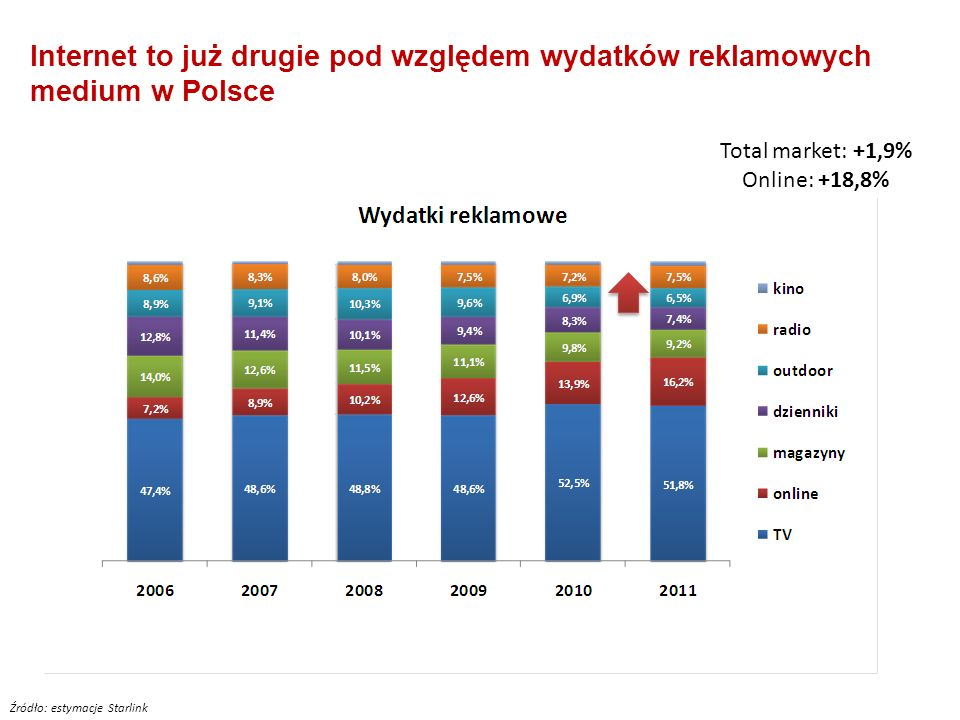 Internet to już drugie pod względem wydatków reklamowych medium w Polsce