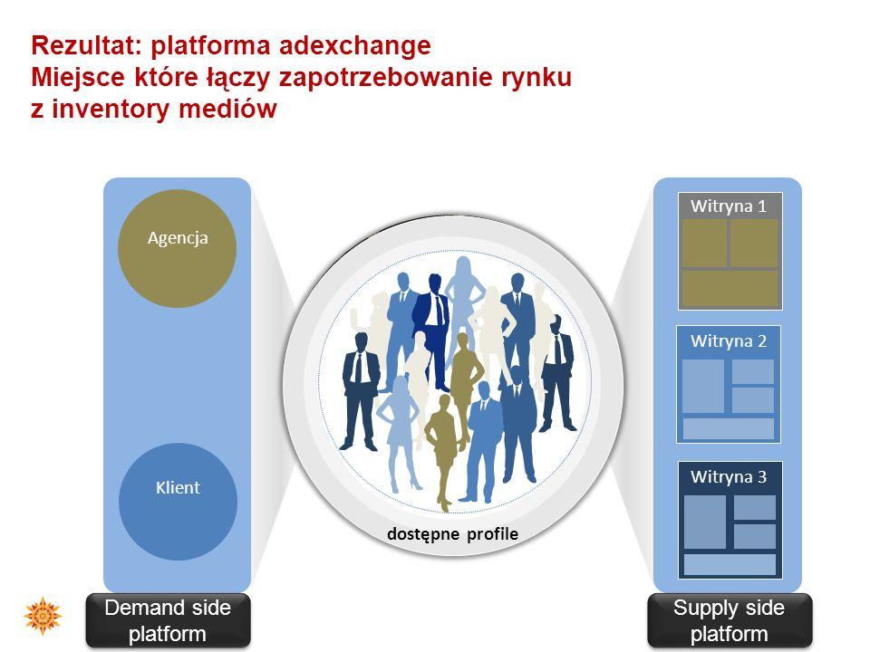 Rezultat: platforma adexchange Miejsce które łączy zapotrzebowanie rynku z inventory mediów
