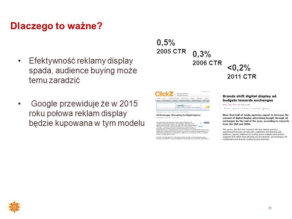 Dlaczego to ważne 0,5% 2005 CTR. 0,3% 2006 CTR. Efektywność reklamy display spada, audience buying może temu zaradzić.