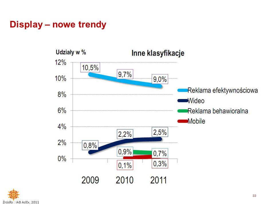 Display – nowe trendy Źródło : IAB AdEx, 2011