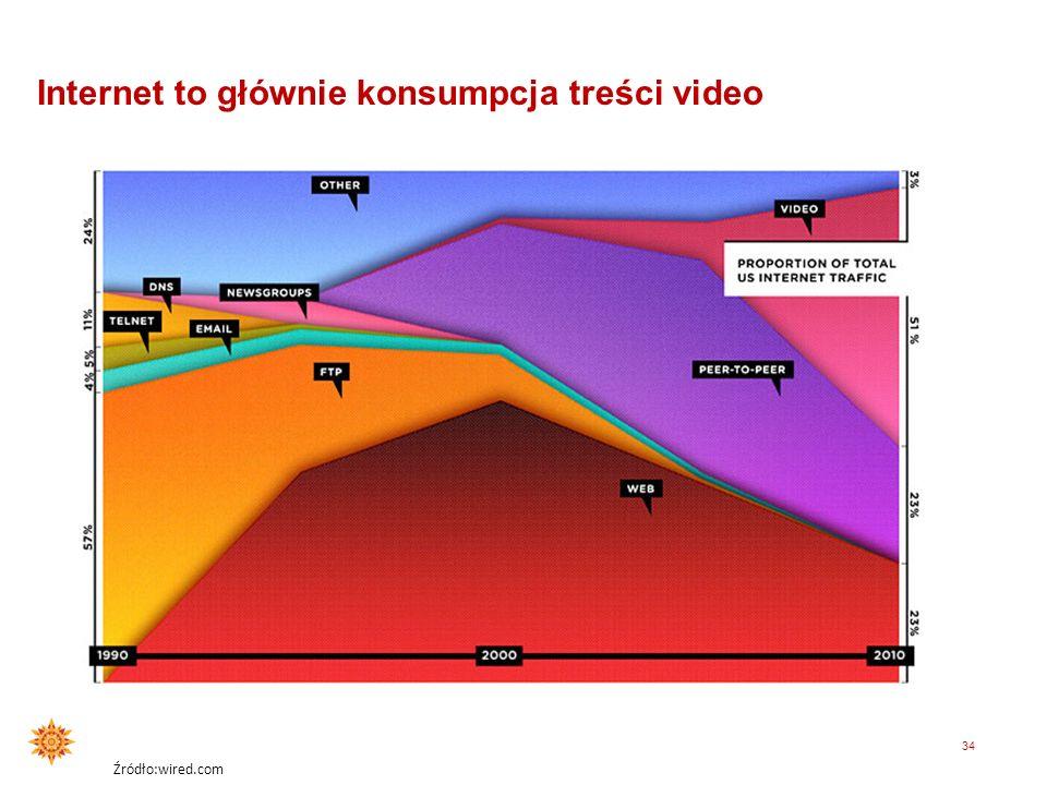 Internet to głównie konsumpcja treści video