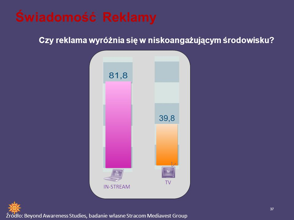 Świadomość Reklamy Czy reklama wyróżnia się w niskoangażującym środowisku IN. STR. IN-STREAM. TV.