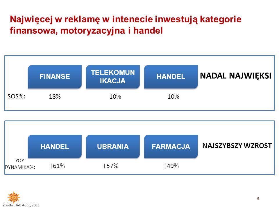 Najwięcej w reklamę w intenecie inwestują kategorie finansowa, motoryzacyjna i handel