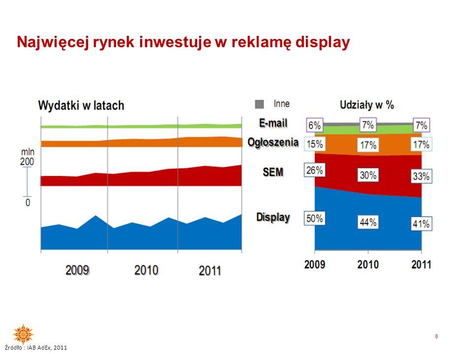 Najwięcej rynek inwestuje w reklamę display
