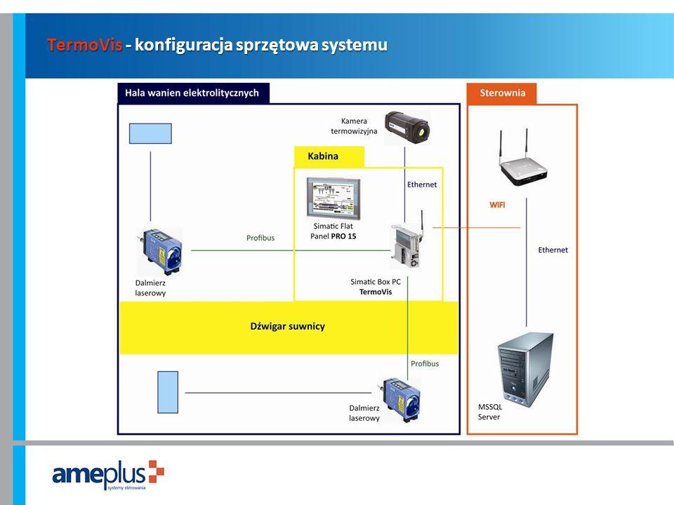 TermoVis - konfiguracja sprzętowa systemu
