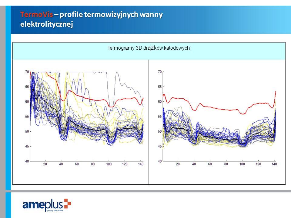 TermoVis – profile termowizyjnych wanny elektrolitycznej