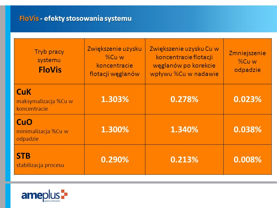 FloVis - efekty stosowania systemu