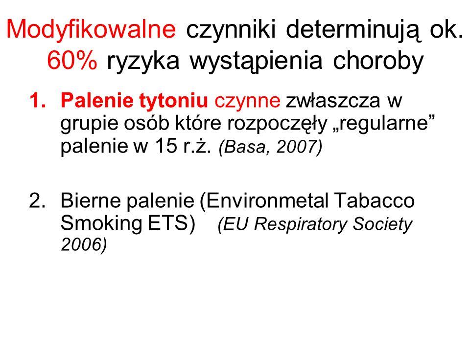 Modyfikowalne czynniki determinują ok. 60% ryzyka wystąpienia choroby