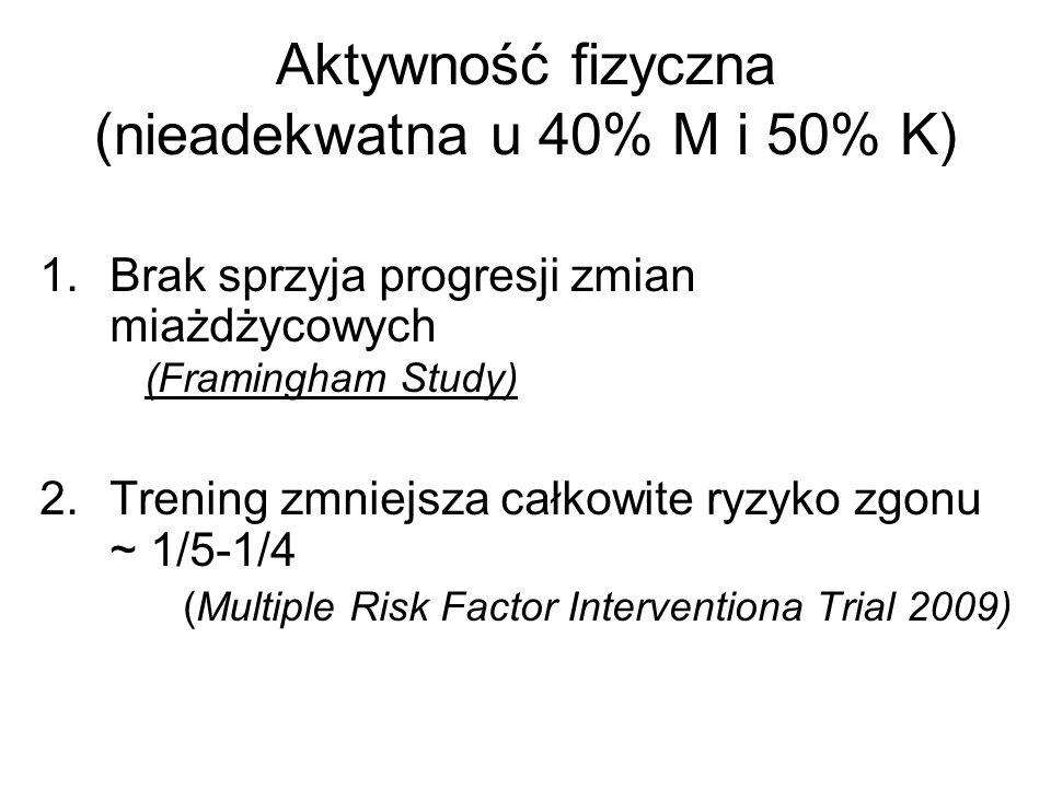 Aktywność fizyczna (nieadekwatna u 40% M i 50% K)