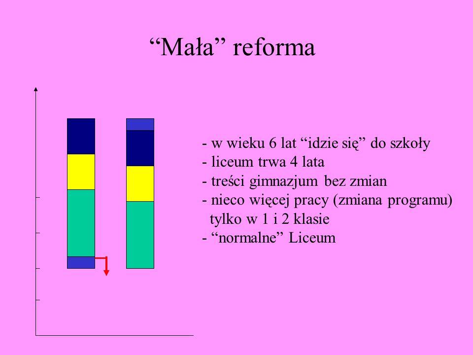 Mała reforma w wieku 6 lat idzie się do szkoły liceum trwa 4 lata