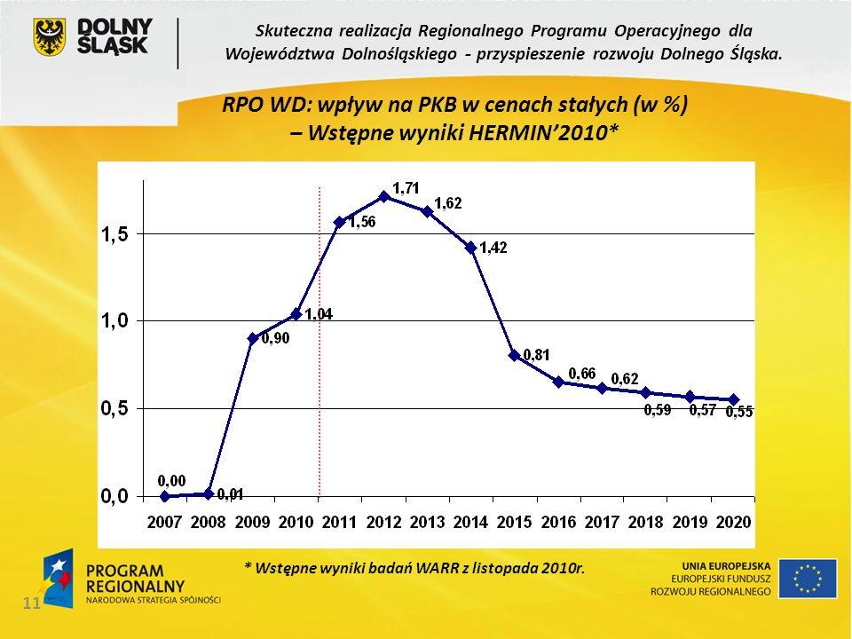 RPO WD: wpływ na PKB w cenach stałych (w %)