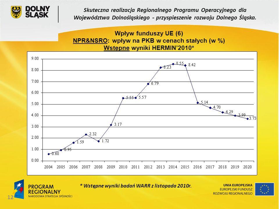 NPR&NSRO: wpływ na PKB w cenach stałych (w %)