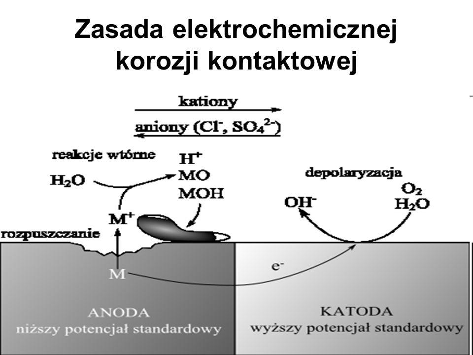 Zasada elektrochemicznej korozji kontaktowej