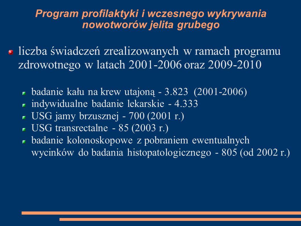 Program profilaktyki i wczesnego wykrywania nowotworów jelita grubego