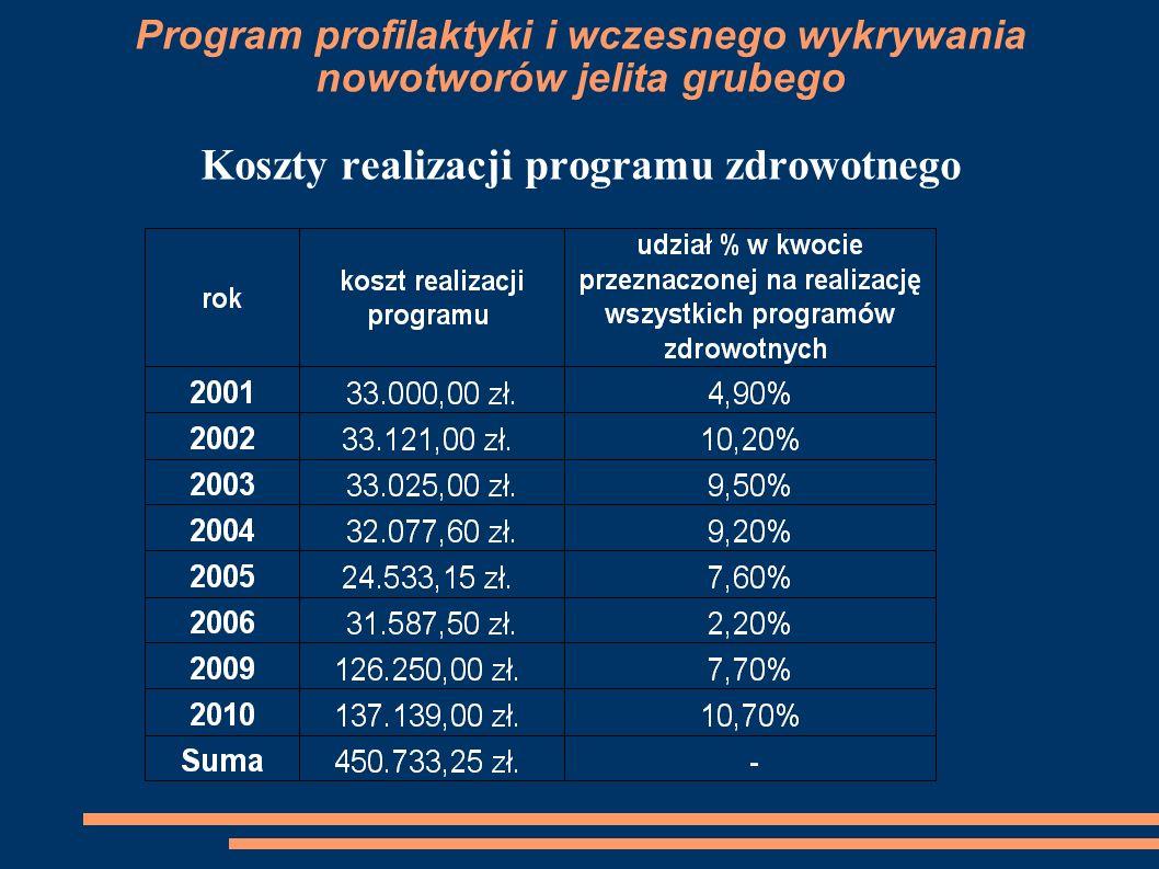Program profilaktyki i wczesnego wykrywania nowotworów jelita grubego Koszty realizacji programu zdrowotnego