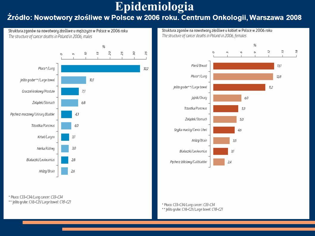 Epidemiologia Źródło: Nowotwory złośliwe w Polsce w 2006 roku