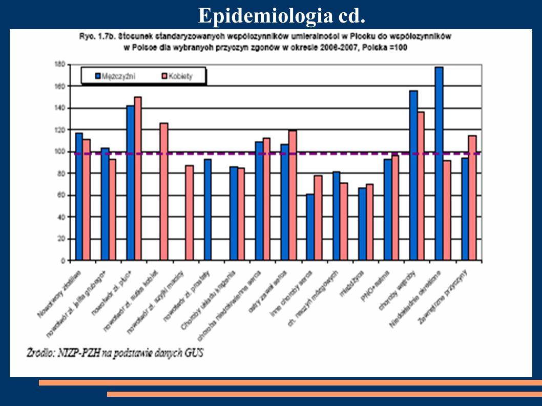 Epidemiologia cd.