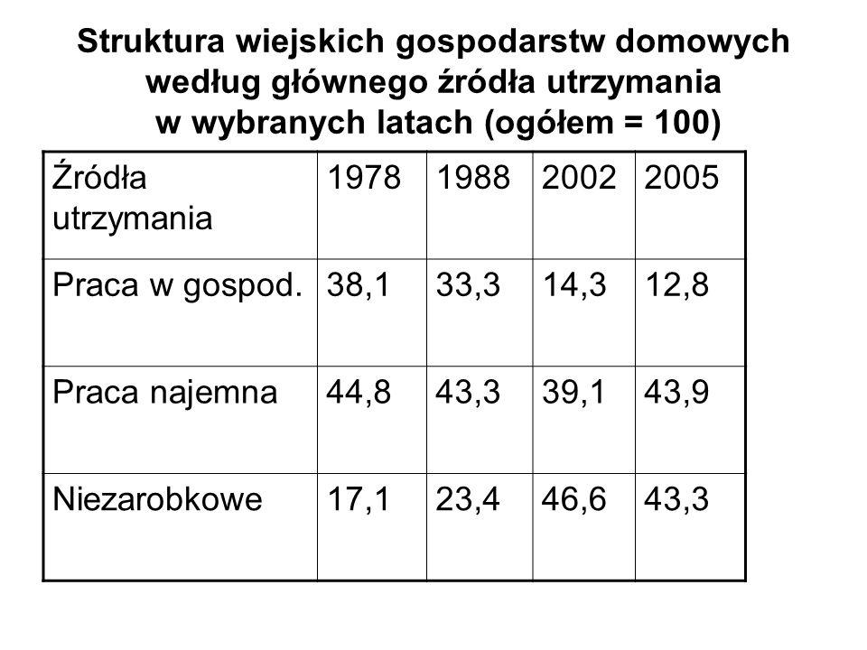 Struktura wiejskich gospodarstw domowych według głównego źródła utrzymania w wybranych latach (ogółem = 100)