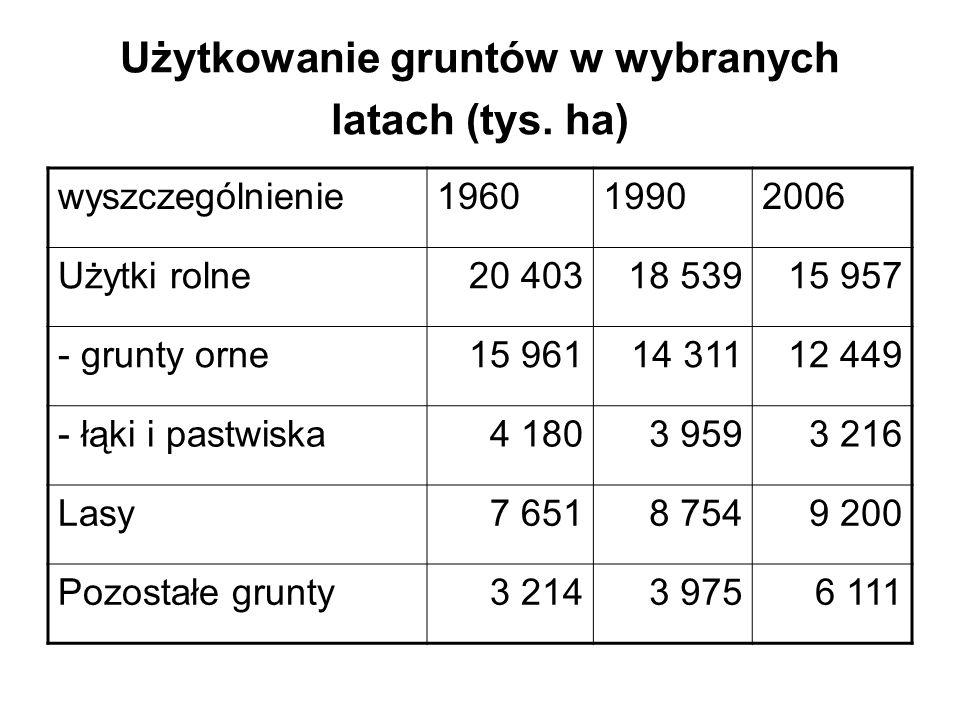 Użytkowanie gruntów w wybranych latach (tys. ha)
