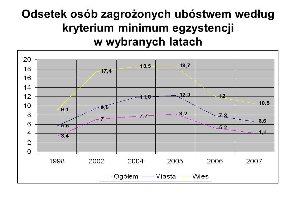 Odsetek osób zagrożonych ubóstwem według kryterium minimum egzystencji w wybranych latach
