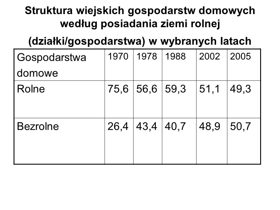 Struktura wiejskich gospodarstw domowych według posiadania ziemi rolnej (działki/gospodarstwa) w wybranych latach