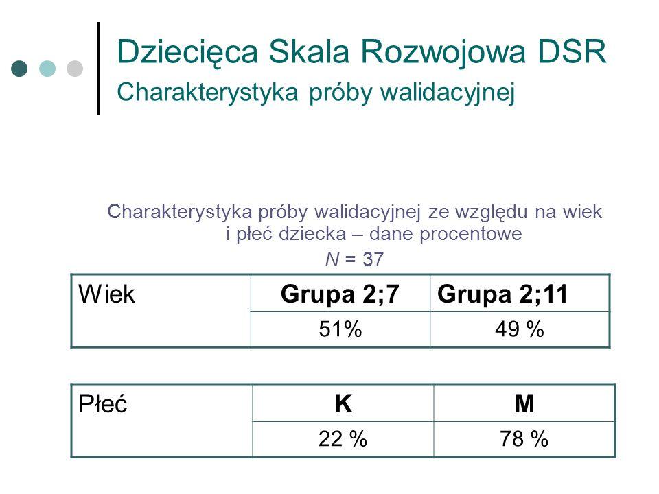 Dziecięca Skala Rozwojowa DSR Charakterystyka próby walidacyjnej