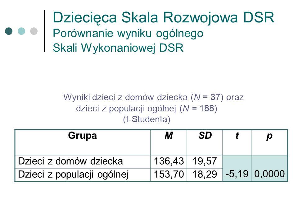 Dziecięca Skala Rozwojowa DSR Porównanie wyniku ogólnego Skali Wykonaniowej DSR