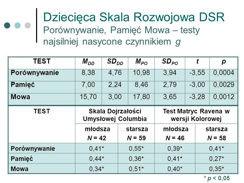 Dziecięca Skala Rozwojowa DSR Porównywanie, Pamięć Mowa – testy najsilniej nasycone czynnikiem g