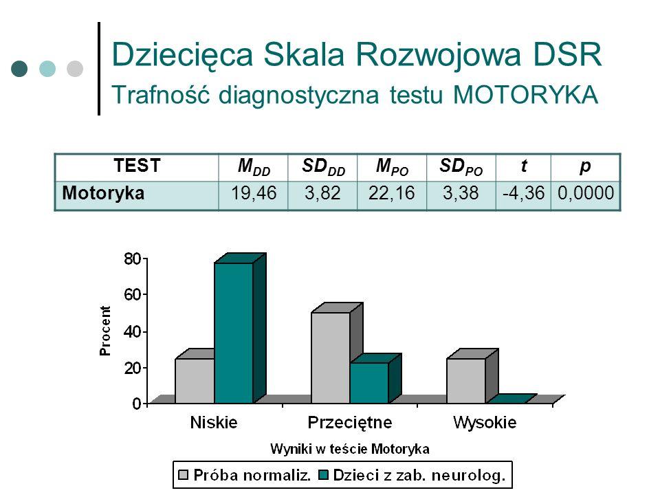 Dziecięca Skala Rozwojowa DSR Trafność diagnostyczna testu MOTORYKA