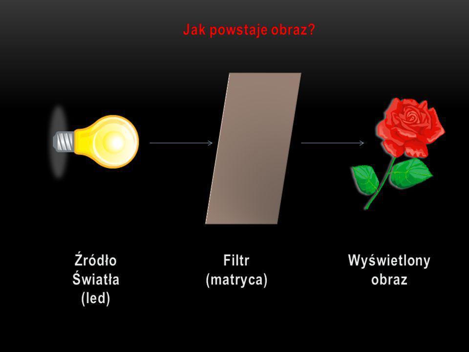 Jak powstaje obraz Źródło Światła (led) Filtr (matryca) Wyświetlony obraz