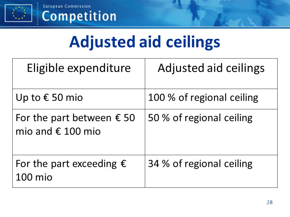 Adjusted aid ceilings Eligible expenditure Adjusted aid ceilings