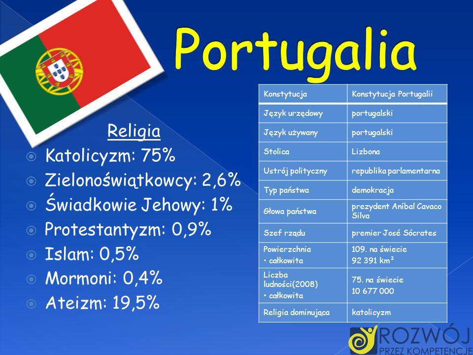 Portugalia Religia Katolicyzm: 75% Zielonoświątkowcy: 2,6%