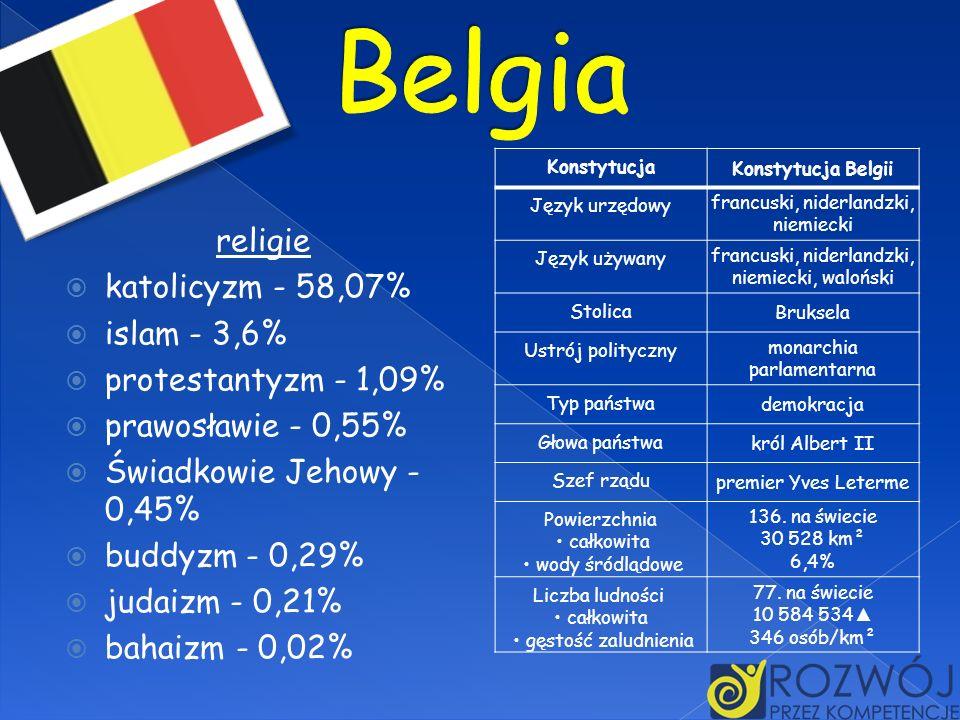 Belgia religie katolicyzm - 58,07% islam - 3,6% protestantyzm - 1,09%