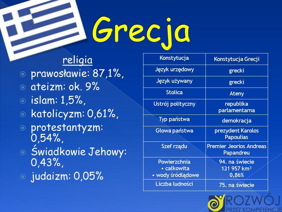 Grecja religia prawosławie: 87,1%, ateizm: ok. 9% islam: 1,5%,