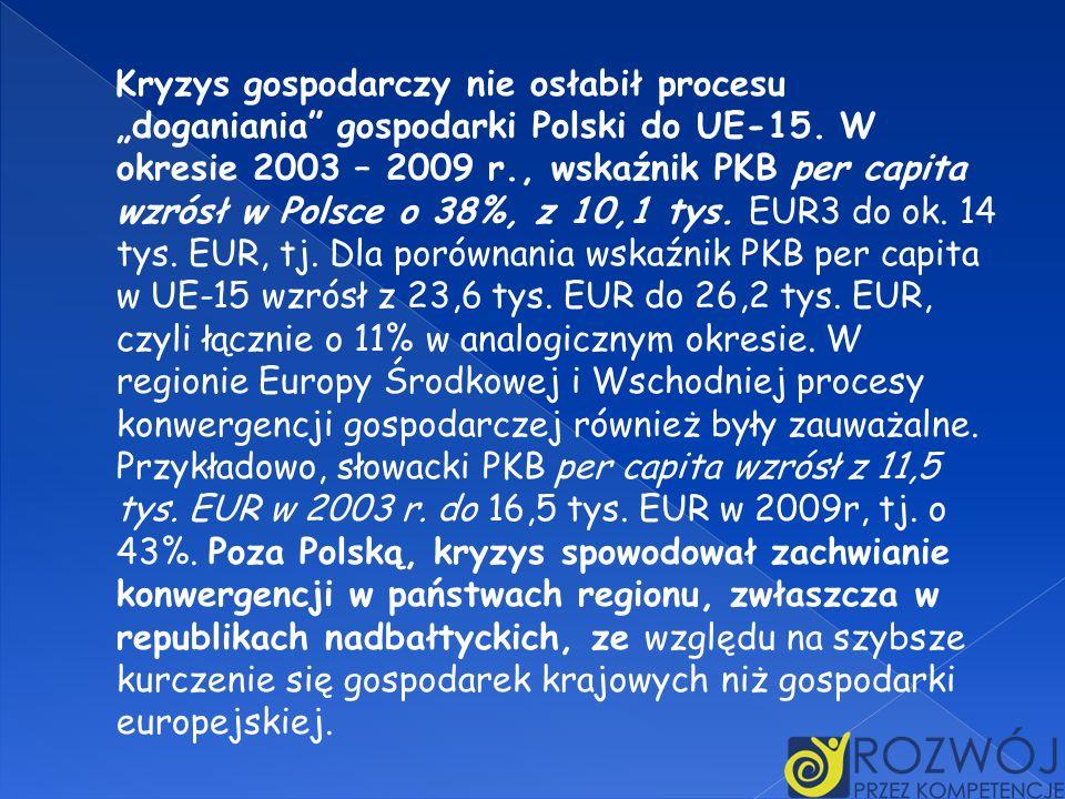 """Kryzys gospodarczy nie osłabił procesu """"doganiania gospodarki Polski do UE-15."""