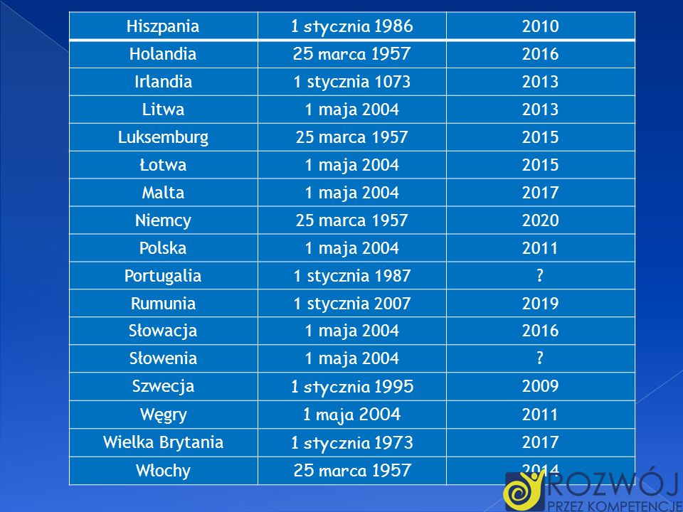 Hiszpania1 stycznia 1986. 2010. Holandia. 25 marca 1957. 2016. Irlandia. 1 stycznia 1073. 2013. Litwa.