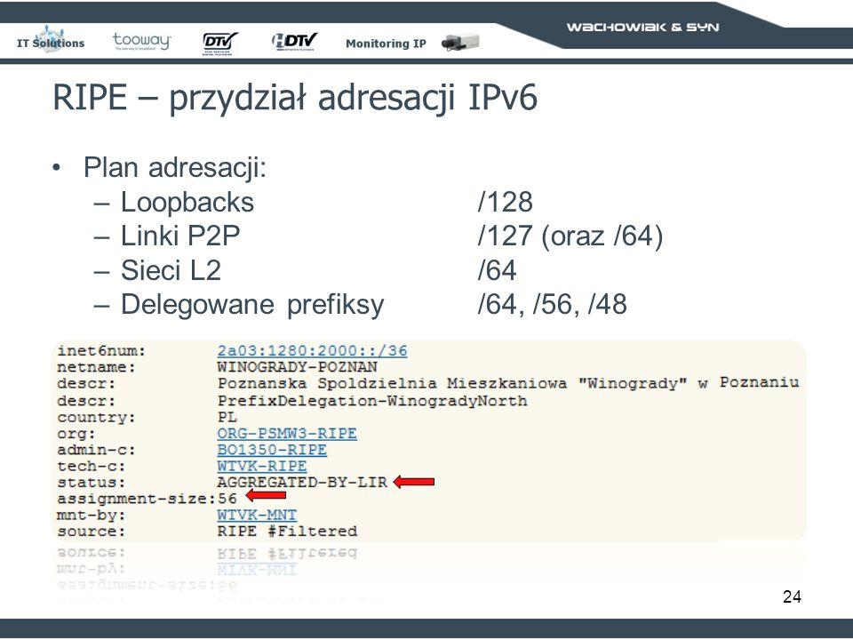 RIPE – przydział adresacji IPv6