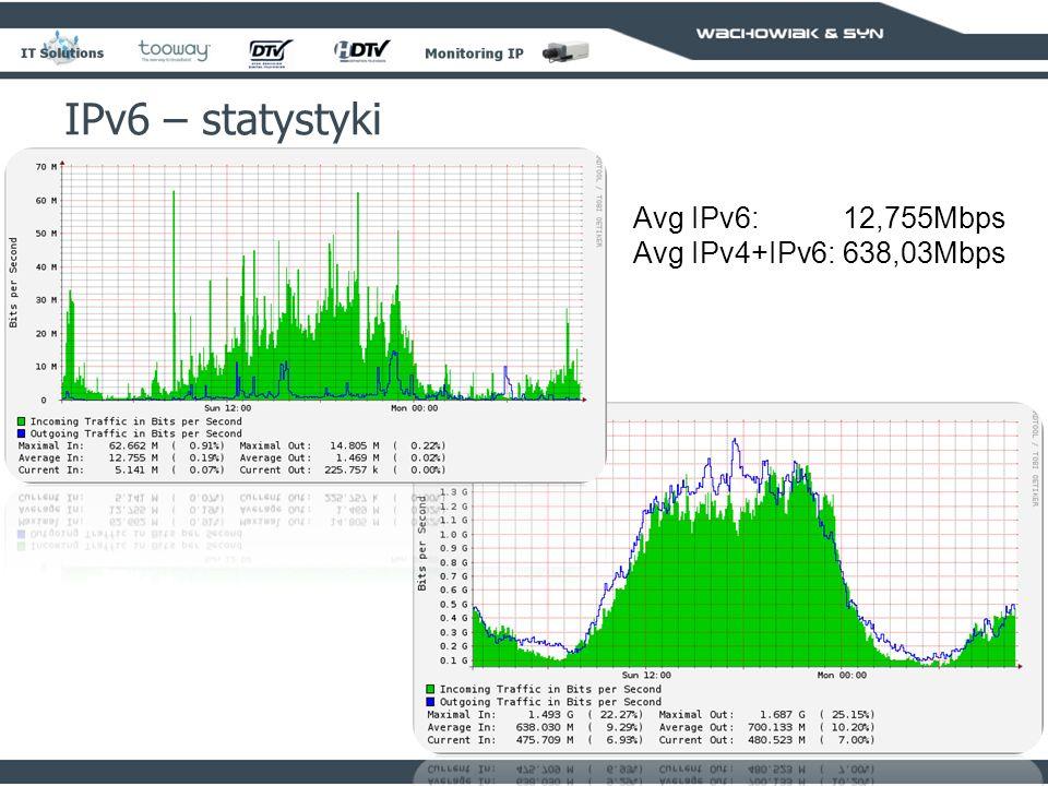IPv6 – statystyki Avg IPv6: 12,755Mbps Avg IPv4+IPv6: 638,03Mbps