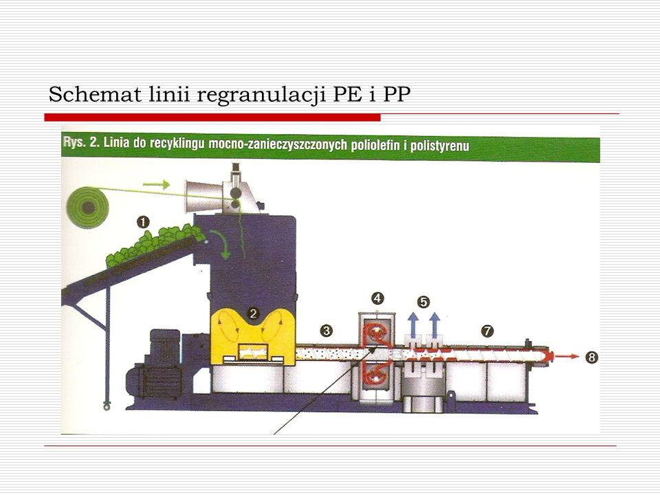 Schemat linii regranulacji PE i PP
