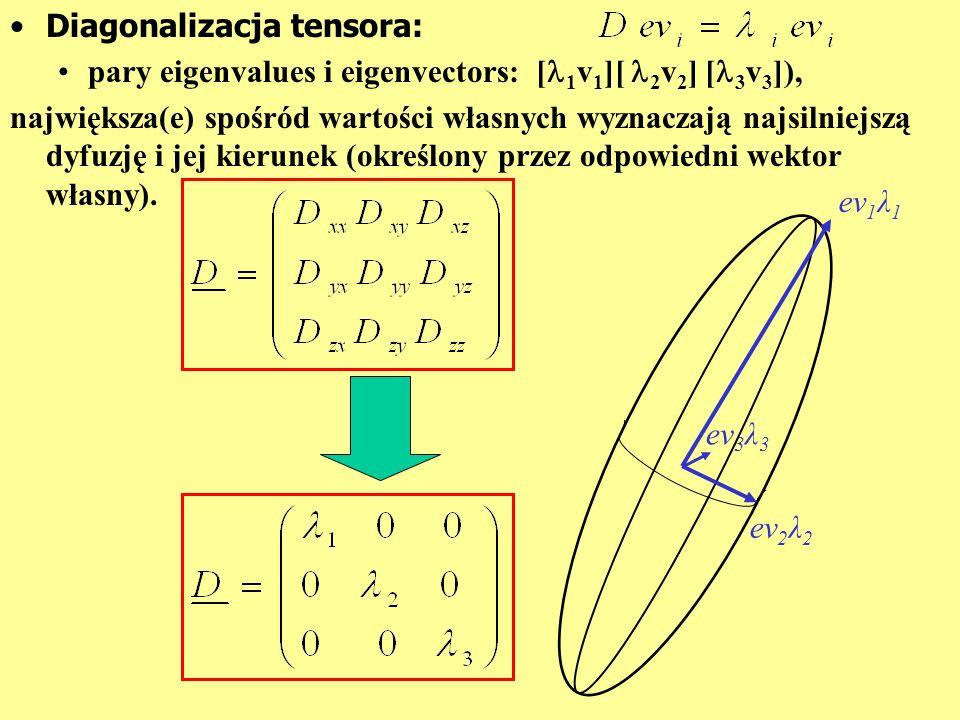 Diagonalizacja tensora: