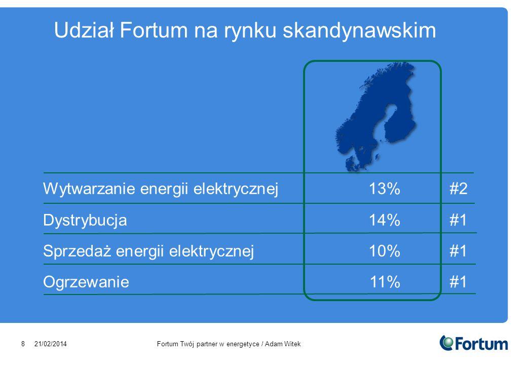 Udział Fortum na rynku skandynawskim