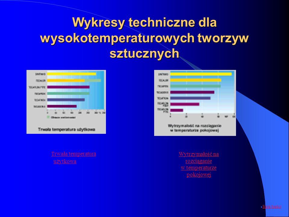 Wykresy techniczne dla wysokotemperaturowych tworzyw sztucznych
