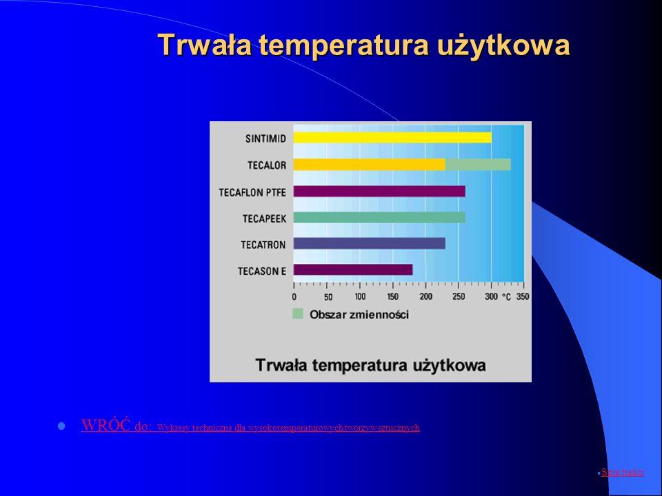 Trwała temperatura użytkowa