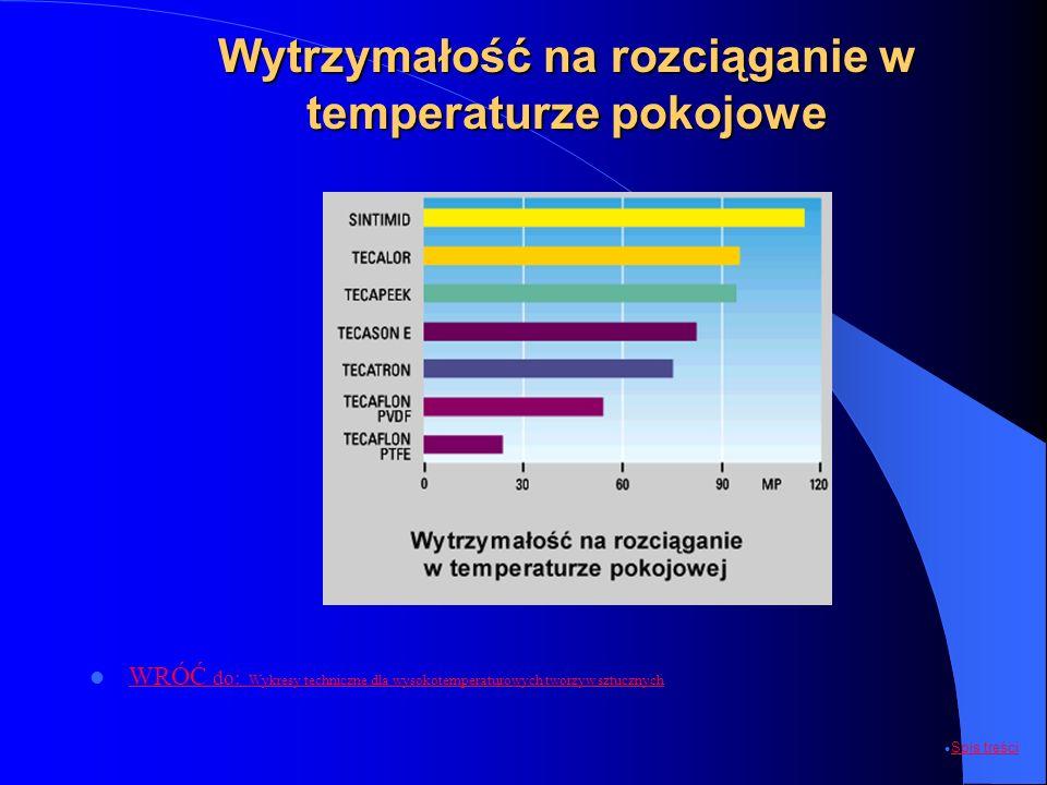 Wytrzymałość na rozciąganie w temperaturze pokojowe