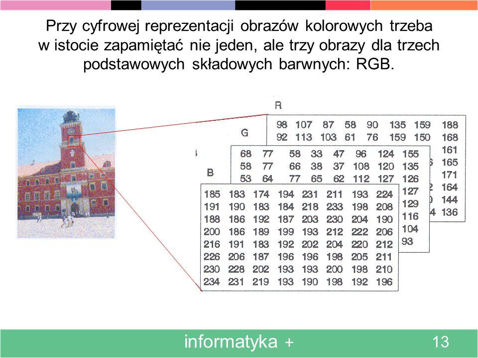Przy cyfrowej reprezentacji obrazów kolorowych trzeba w istocie zapamiętać nie jeden, ale trzy obrazy dla trzech podstawowych składowych barwnych: RGB.