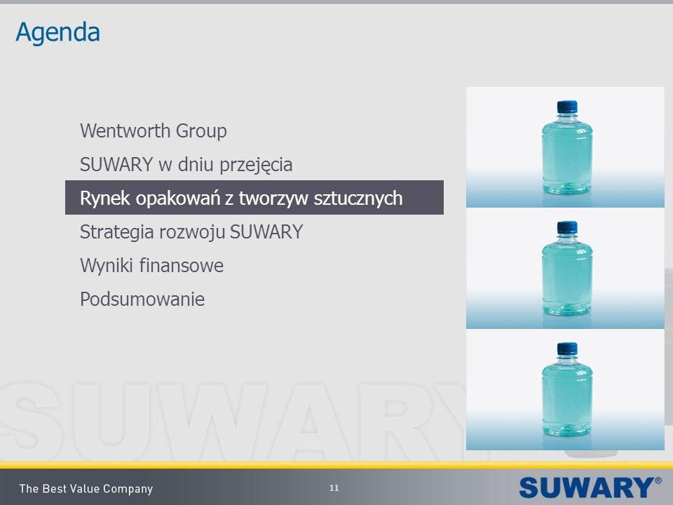 Agenda Wentworth Group SUWARY w dniu przejęcia