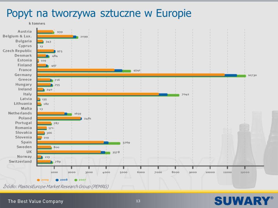 Popyt na tworzywa sztuczne w Europie