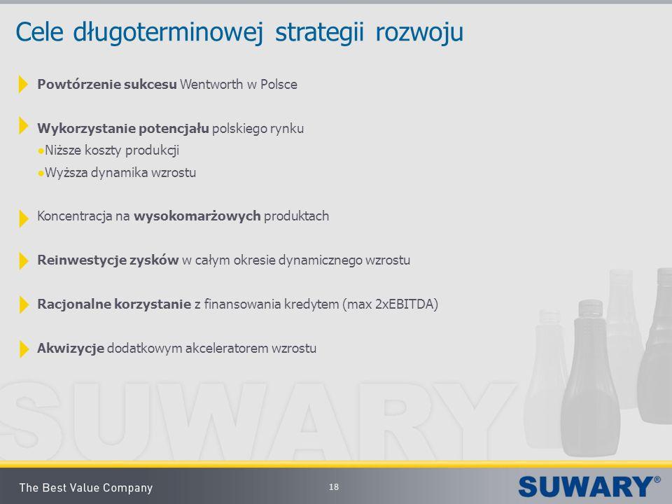 Cele długoterminowej strategii rozwoju